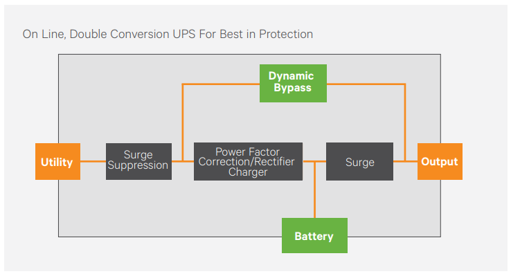 On Line, Double Conversion UPS For Best in Protection