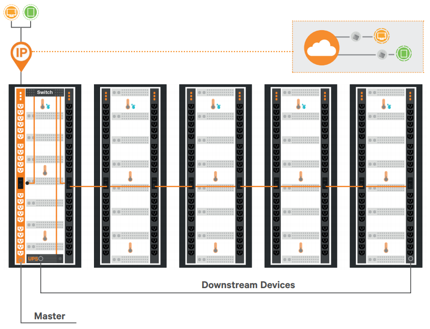 Plug-N-Play Data Center Infrastructure Enabling Lightnigh Fast Deployments